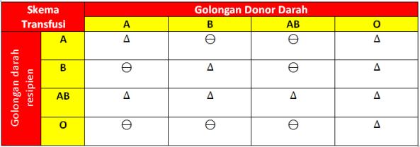 Golongan Donor Darah